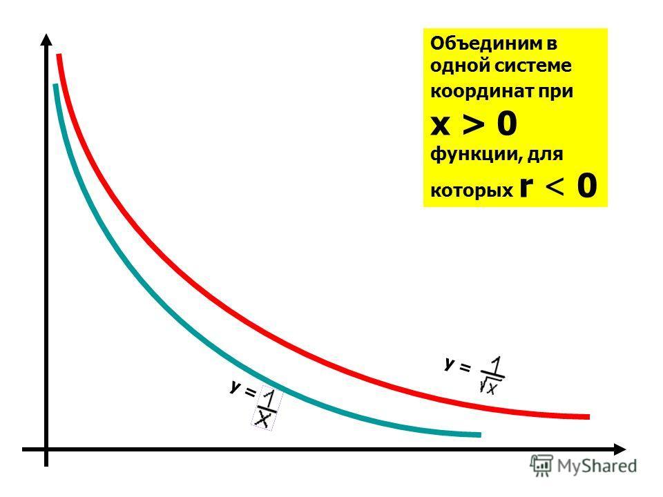 Объединим в одной системе координат при x > 0 функции, для которых r < 0 y =