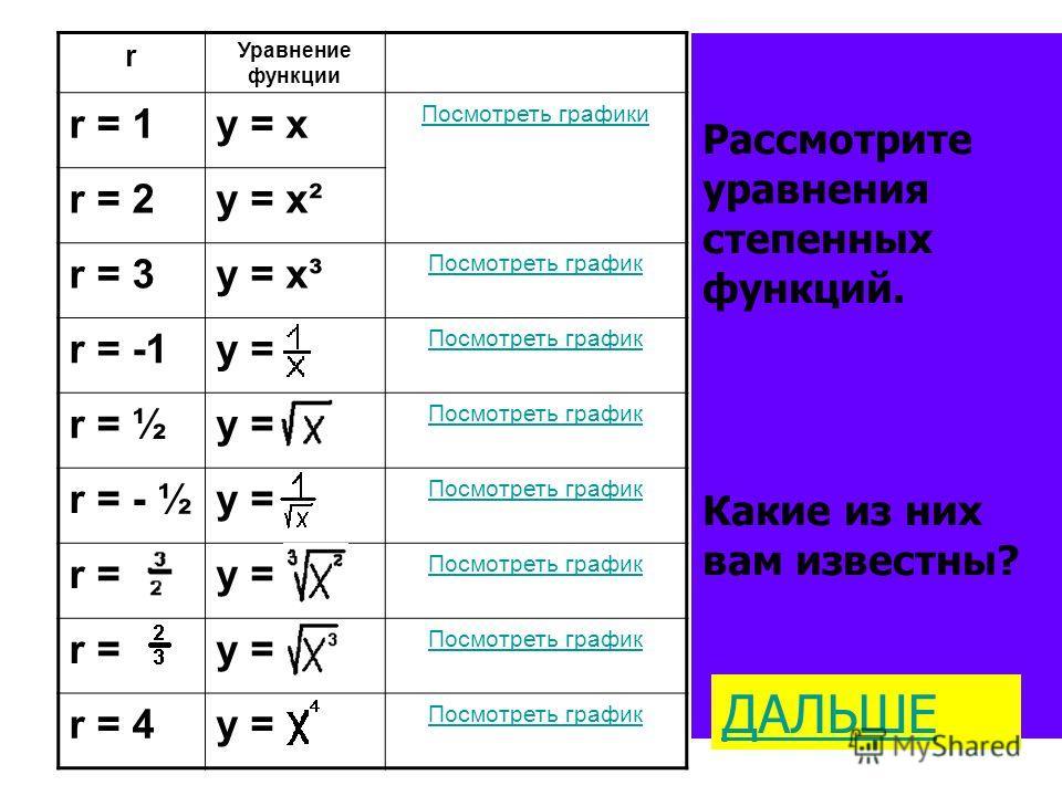 r Уравнение функции r = 1y = x Посмотреть графики r = 2y = x² r = 3y = x³ Посмотреть график r = -1y = Посмотреть график r = ½y = Посмотреть график r = - ½y = Посмотреть график r =y = Посмотреть график r =y = Посмотреть график r = 4y = Посмотреть граф