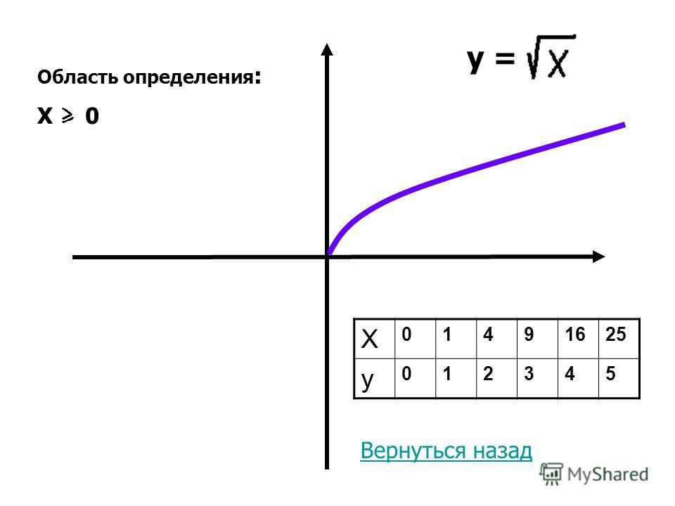 y = X 01491625 y 012345 Область определения : X 0 Вернуться назад