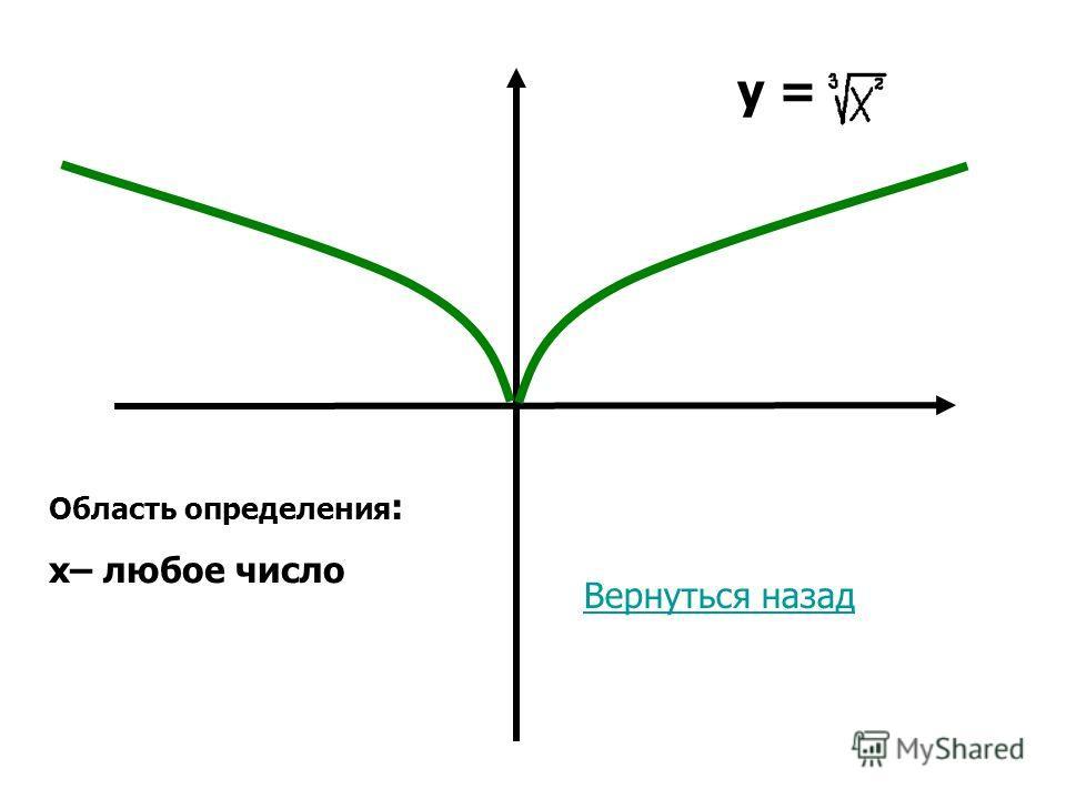 y = Область определения : x– любое число Вернуться назад