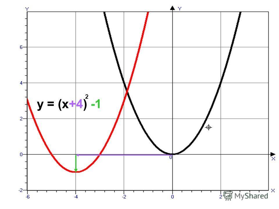 y = (x+4) -1 2