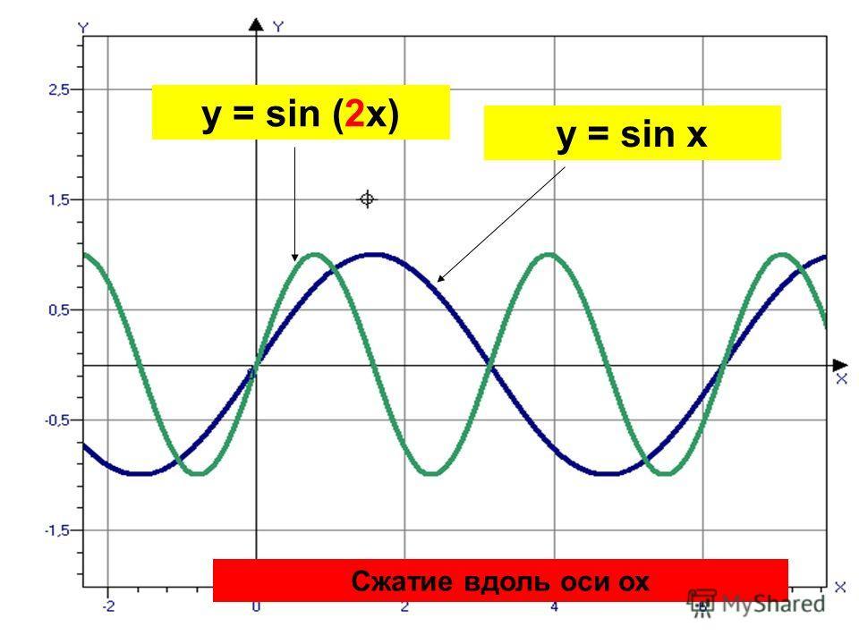 y = sin (2x) Сжатие вдоль оси ох