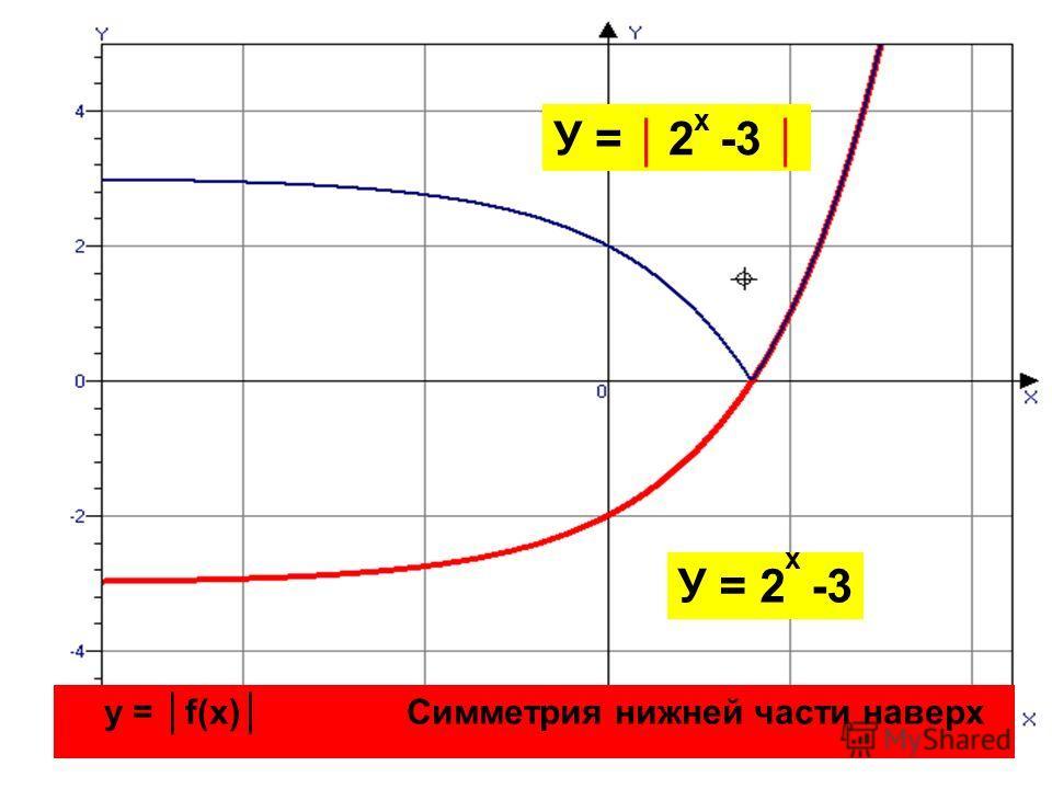 У = 2 -3 х х у = f(x) Симметрия нижней части наверх