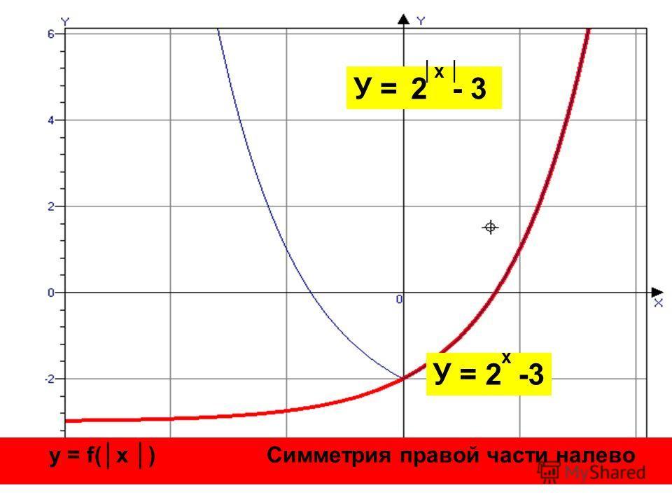 У = 2 -3 х х у = f(x ) Симметрия правой части налево