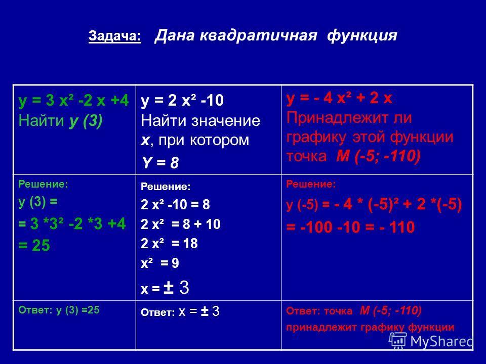 Задача: Дана квадратичная функция y = 3 x² -2 x +4 Найти y (3) y = 2 x² -10 Найти значение x, при котором Y = 8 y = - 4 x² + 2 x Принадлежит ли графику этой функции точка М (-5; -110) Решение: y (3) = = 3 *3² -2 *3 +4 = 25 Решение: 2 x² -10 = 8 2 x²