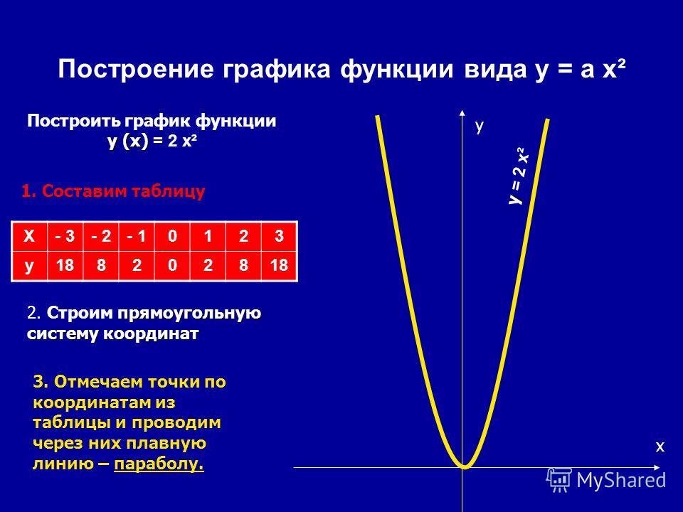 Построение графика функции вида y = a x² X- 3- 2- 10123 y1882028 y (x) Построить график функции y (x) = 2 x² 1. Составим таблицу прямоугольную систему координат 2. Строим прямоугольную систему координат x y 3. Отмечаем точки по координатам из таблицы