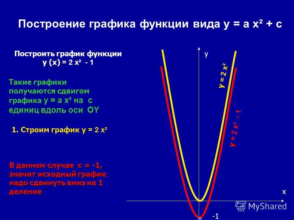 Построение графика функции вида y = a x² + с y (x) Построить график функции y (x) = 2 x² - 1 Такие графики получаются сдвигом графика y = a x² на с единиц вдоль оси OY В данном случае с = -1, значит исходный график надо сдвинуть вниз на 1 деление x y
