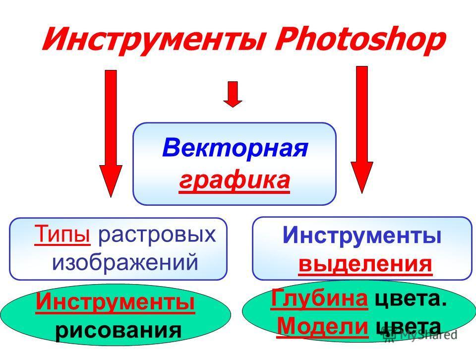 Векторная графика графика ТипыТипы растровых изображений Инструменты выделения Инструменты Photoshop Инструменты рисования ГлубинаГлубина цвета. МоделиМодели цвета