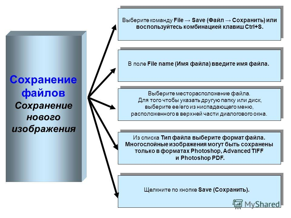 Сохранение файлов Сохранение нового изображения Выберите команду File Save (Файл Сохранить) или воспользуйтесь комбинацией клавиш Ctrl+S. В поле File name (Имя файла) введите имя файла. Выберите месторасположение файла. Для того чтобы указать другую
