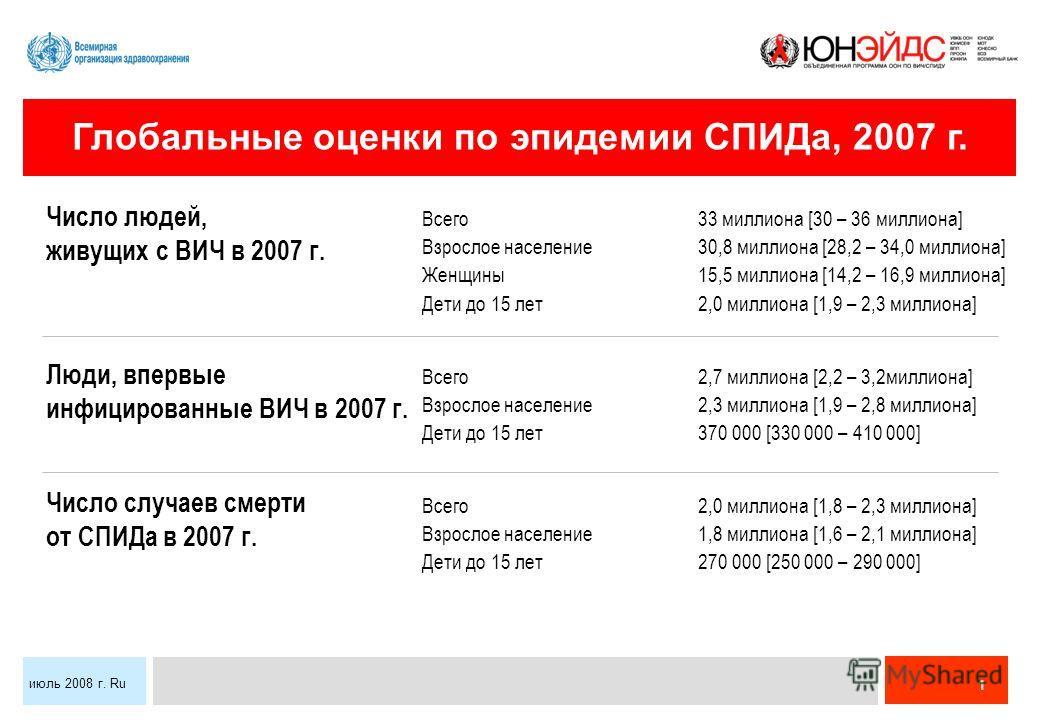 1 июль 2008 г. Ru Всего33 миллиона [30 – 36 миллиона] Взрослое население30,8 миллиона [28,2 – 34,0 миллиона] Женщины15,5 миллиона [14,2 – 16,9 миллиона] Дети до 15 лет2,0 миллиона [1,9 – 2,3 миллиона] Всего2,7 миллиона [2,2 – 3,2миллиона] Взрослое на