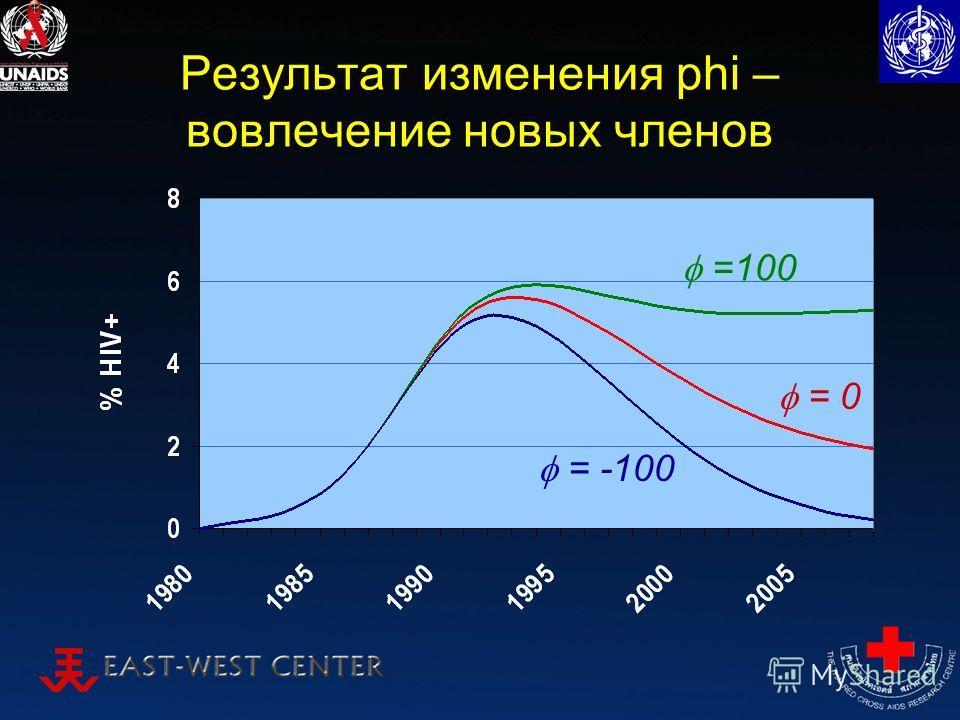 Результат изменения phi – вовлечение новых членов =100 = -100 = 0