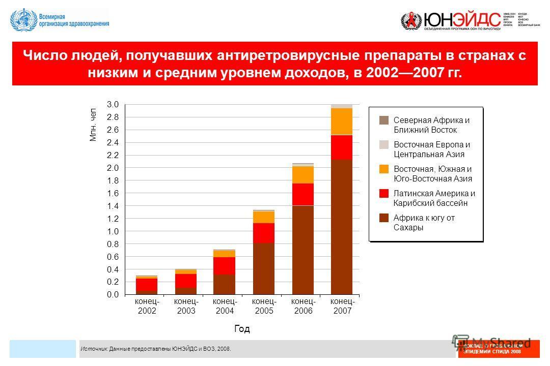 ДОКЛАД О ГЛОБАЛЬНОЙ ЭПИДЕМИИ СПИДА 2008 Число людей, получавших антиретровирусные препараты в странах с низким и средним уровнем доходов, в 20022007 гг. Источник: Данные предоставлены ЮНЭЙДС и ВОЗ, 2008. конец- 2002 конец- 2004 конец- 2003 конец- 200