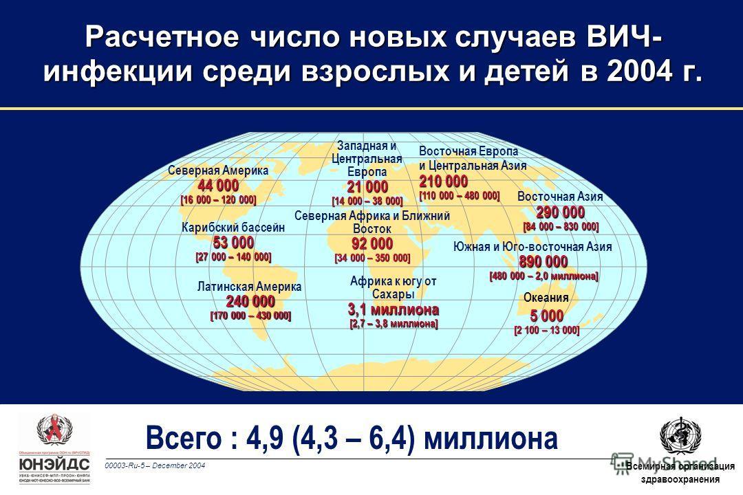 00003-Ru-5 – December 2004 Всемирная организация здравоохранения Всего : 4,9 (4,3 – 6,4) миллиона Западная и Центральная Европа 21 000 [14 000 – 38 000] Северная Африка и Ближний Восток 92 000 [34 000 – 350 000] Африка к югу от Сахары 3,1 миллиона [2