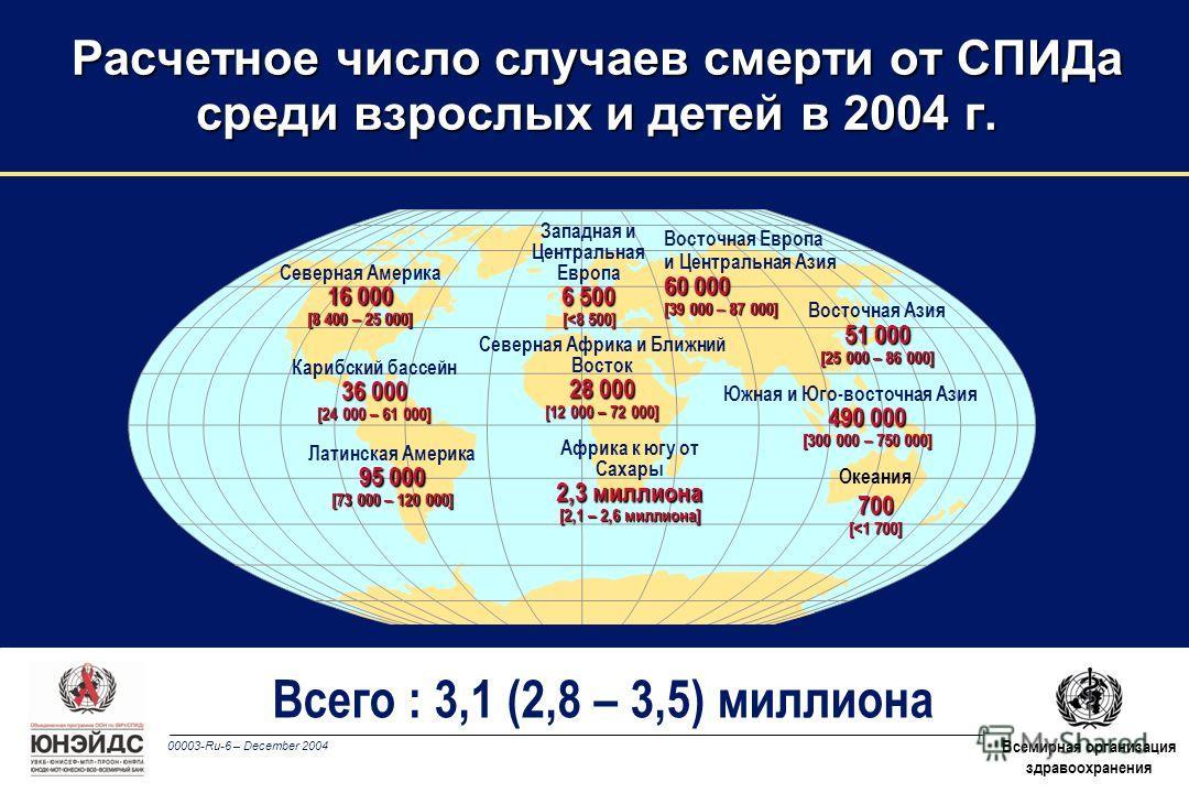 00003-Ru-6 – December 2004 Всемирная организация здравоохранения Всего : 3,1 (2,8 – 3,5) миллиона Западная и Центральная Европа 6 500 [