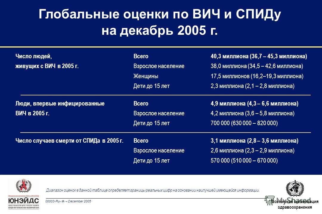 00003-Ru-1 – December 2005 Всемирная организация здравоохранения Глобальные оценки по ВИЧ и СПИДу на декабрь 2005 г. Число людей, Всего 40,3 миллиона (36,7 – 45,3 миллиона) живущих с ВИЧ в 2005 г. Взрослое население38,0 миллиона (34,5 – 42,6 миллиона
