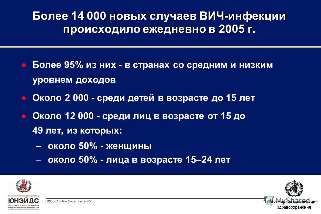 00003-Ru-10 – December 2005 Всемирная организация здравоохранения l Более 95% из них - в странах со средним и низким уровнем доходов l Около 2 000 - среди детей в возрасте до 15 лет l Около 12 000 - среди лиц в возрасте от 15 до 49 лет, из которых: –