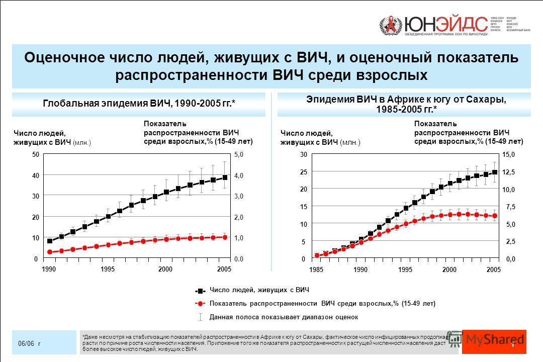 1 06/06 r Глобальная эпидемия ВИЧ, 1990-2005 гг.* Эпидемия ВИЧ в Африке к югу от Сахары, 1985-2005 гг.* Число людей, живущих с ВИЧ Показатель распространенности ВИЧ среди взрослых,% (15-49 лет) Показатель распространенности ВИЧ среди взрослых,% (15-4