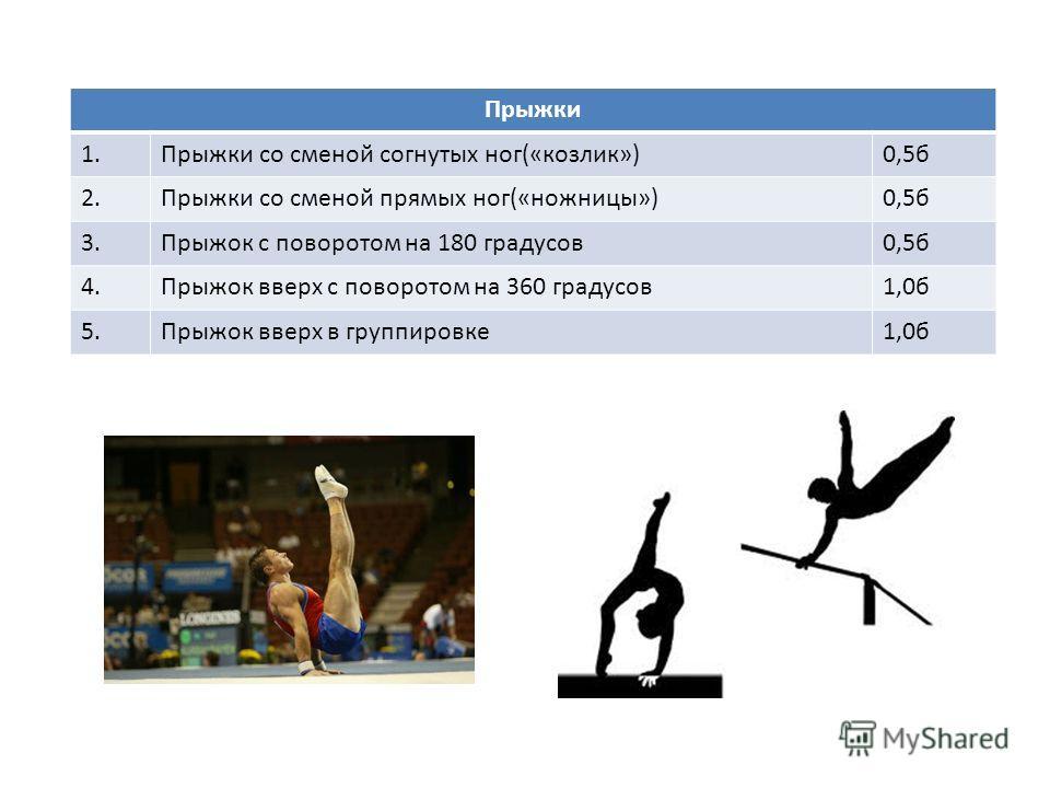 Прыжки 1.Прыжки со сменой согнутых ног(«козлик»)0,5б 2.Прыжки со сменой прямых ног(«ножницы»)0,5б 3.Прыжок с поворотом на 180 градусов0,5б 4.Прыжок вверх с поворотом на 360 градусов1,0б 5.Прыжок вверх в группировке1,0б