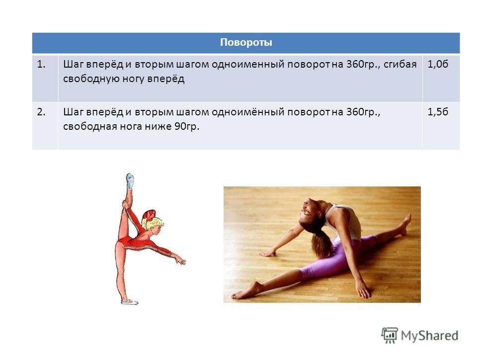 Повороты 1.Шаг вперёд и вторым шагом одноименный поворот на 360гр., сгибая свободную ногу вперёд 1,0б 2.Шаг вперёд и вторым шагом одноимённый поворот на 360гр., свободная нога ниже 90гр. 1,5б