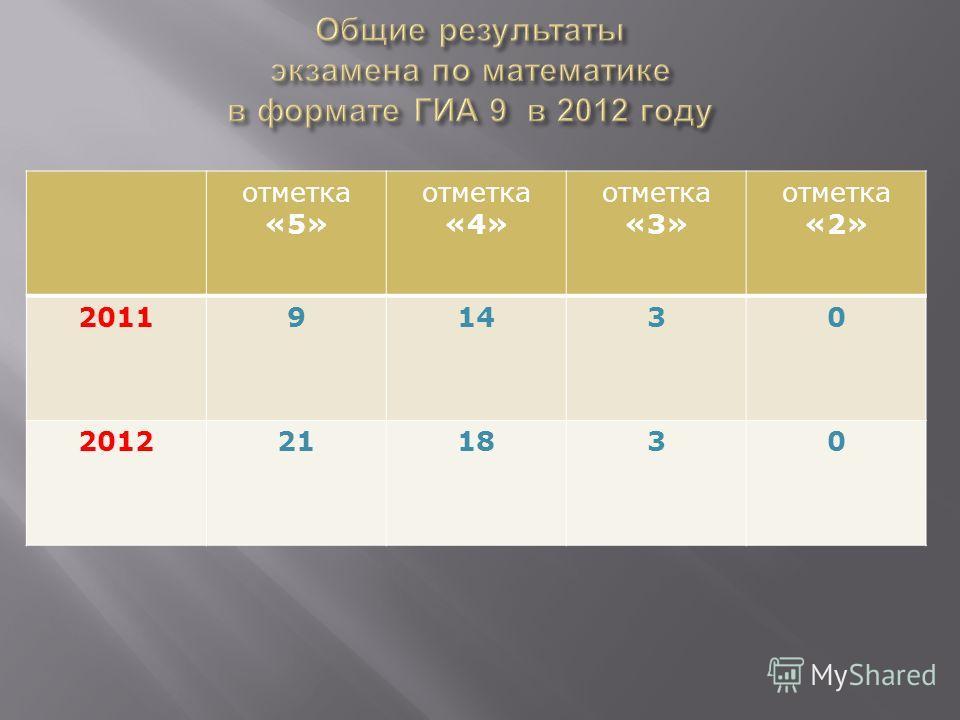отметка «5» отметка «4» отметка «3» отметка «2» 201191430 2012211830