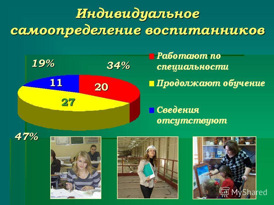 Индивидуальное самоопределение воспитанников 27 20 11 47% 19% 34%