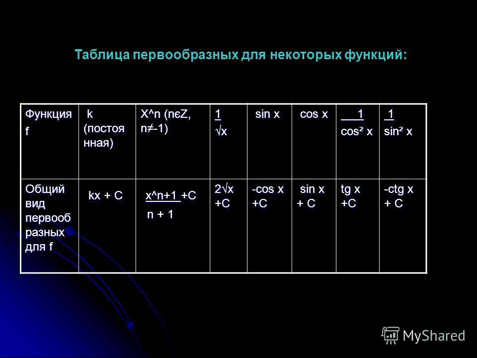 Таблица первообразных для некоторых функций: Функцияf k (постоя нная) k (постоя нная) X^n (n єZ, n-1) 1x sin x sin x cos x cos x 1 cos² x 1 sin² x Общий вид первооб разных для f kx + C kx + C x^n+1 +C x^n+1 +C n + 1 n + 1 2x +C -cos x +C sin x + C si