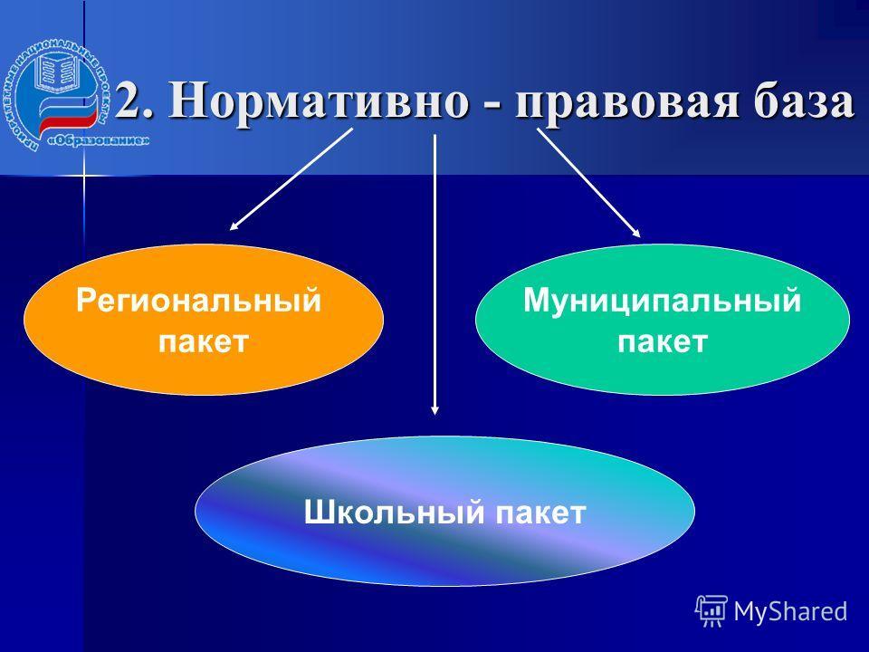 2. Нормативно - правовая база Региональный пакет Муниципальный пакет Школьный пакет