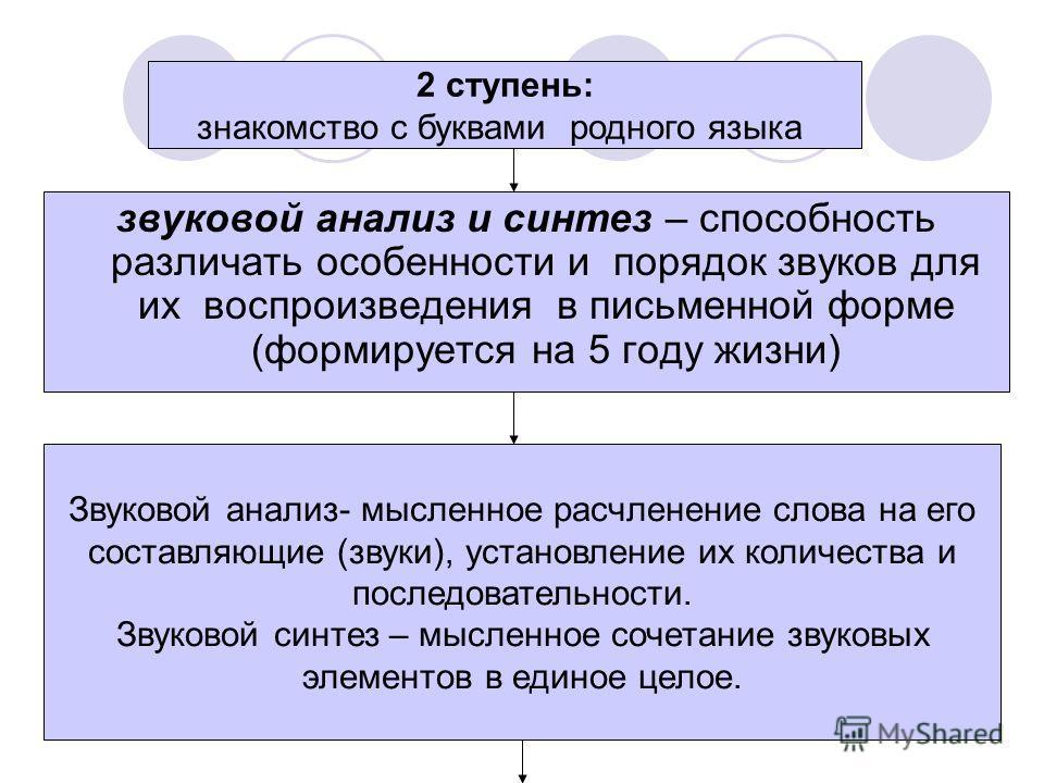 2 ступень: знакомство с буквами родного языка звуковой анализ и синтез – способность различать особенности и порядок звуков для их воспроизведения в письменной форме (формируется на 5 году жизни) Звуковой анализ- мысленное расчленение слова на его со