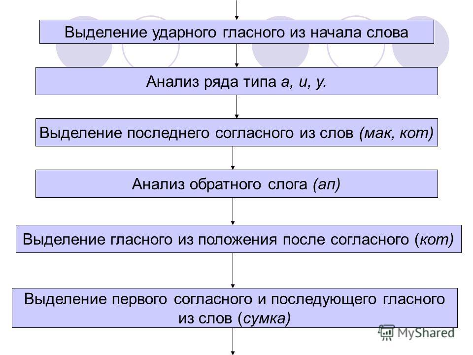 Анализ ряда типа а, и, у. Выделение гласного из положения после согласного (кот) Выделение ударного гласного из начала слова Выделение первого согласного и последующего гласного из слов (сумка) Анализ обратного слога (ап) Выделение последнего согласн