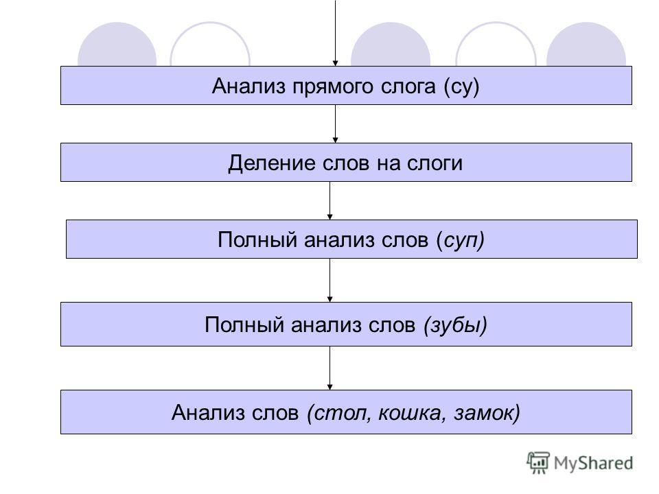 Деление слов на слоги Полный анализ слов (суп) Полный анализ слов (зубы) Анализ слов (стол, кошка, замок) Анализ прямого слога (су)