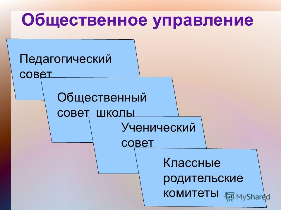 Общественное управление Педагогический совет Общественный совет школы Ученический совет Классные родительские комитеты