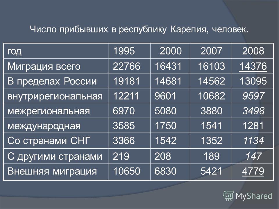 год1995200020072008 Миграция всего22766164311610314376 В пределах России19181146811456213095 внутрирегиональная122119601106829597 межрегиональная6970508038803498 международная3585175015411281 Со странами СНГ3366154213521134 С другими странами21920818