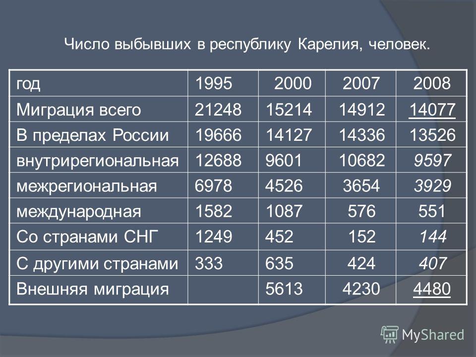 Число выбывших в республику Карелия, человек. год1995200020072008 Миграция всего21248152141491214077 В пределах России19666141271433613526 внутрирегиональная126889601106829597 межрегиональная6978452636543929 международная15821087576551 Со странами СН