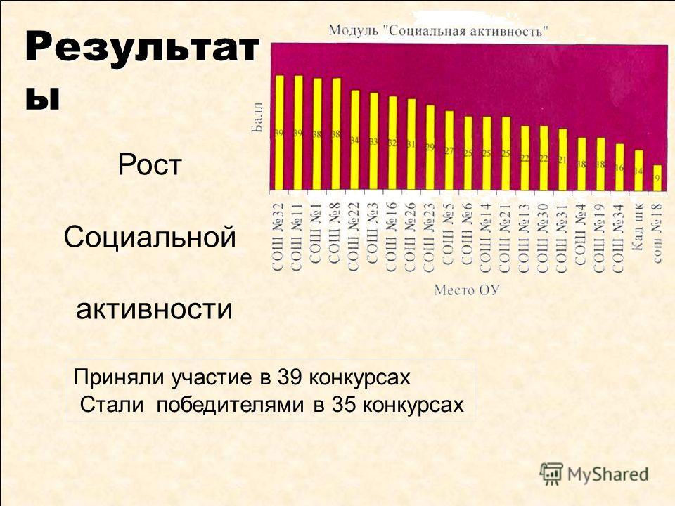 Результат ы Рост Социальной активности Приняли участие в 39 конкурсах Стали победителями в 35 конкурсах