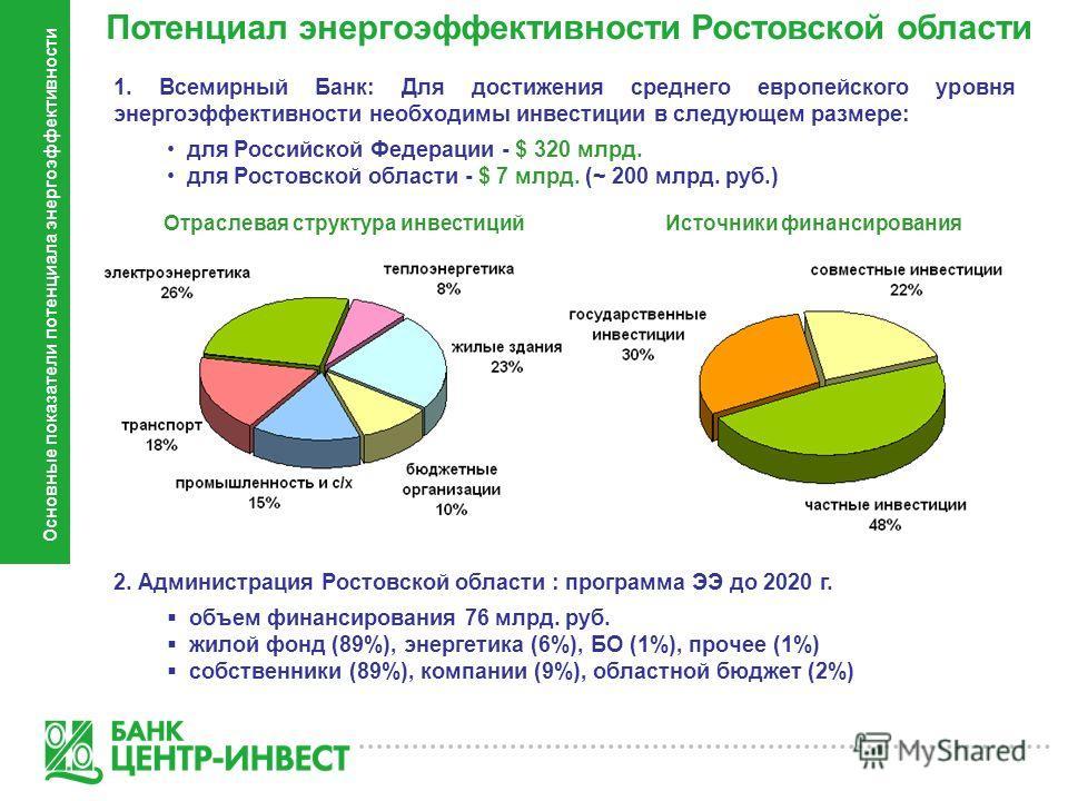 Потенциал энергоэффективности Ростовской области Основные показатели потенциала энергоэффективности 1. Всемирный Банк: Для достижения среднего европейского уровня энергоэффективности необходимы инвестиции в следующем размере: для Российской Федерации