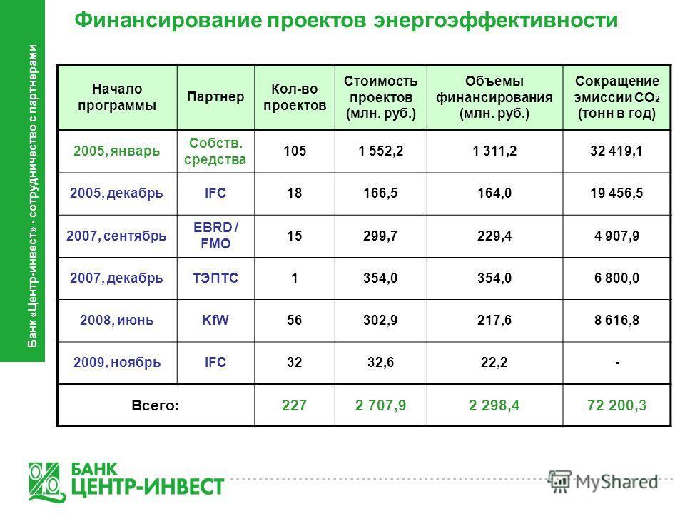 Финансирование проектов энергоэффективности Банк «Центр-инвест» - сотрудничество с партнерами Начало программы Партнер Кол-во проектов Стоимость проектов (млн. руб.) Объемы финансирования (млн. руб.) Сокращение эмиссии СО 2 (тонн в год) 2005, январь