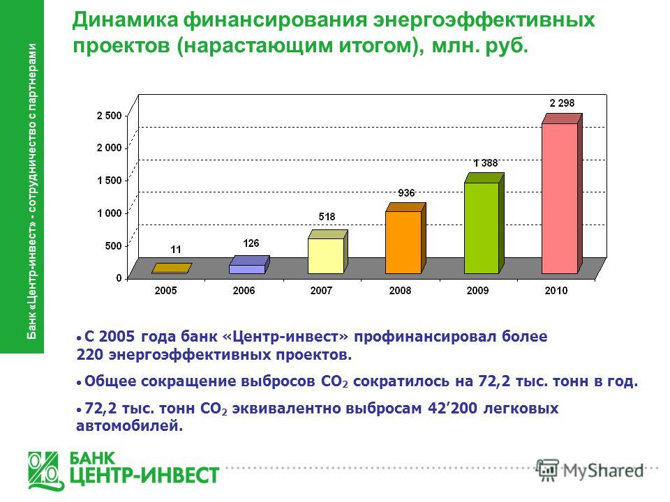 С 2005 года банк «Центр-инвест» профинансировал более 220 энергоэффективных проектов. Общее сокращение выбросов CO 2 сократилось на 72,2 тыс. тонн в год. 72,2 тыс. тонн CO 2 эквивалентно выбросам 42200 легковых автомобилей. Банк «Центр-инвест» - сотр