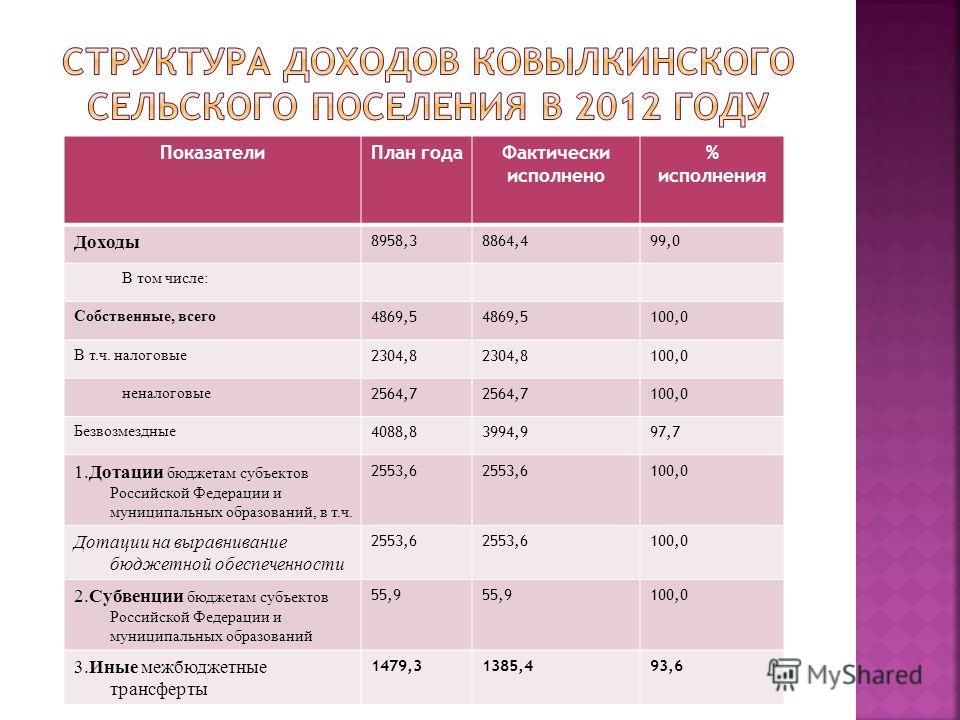 ПоказателиПлан годаФактически исполнено % исполнения Доходы 8958,38864,499,0 В том числе: Собственные, всего 4869,5 100,0 В т.ч. налоговые 2304,8 100,0 неналоговые 2564,7 100,0 Безвозмездные 4088,83994,997,7 1.Дотации бюджетам субъектов Российской Фе