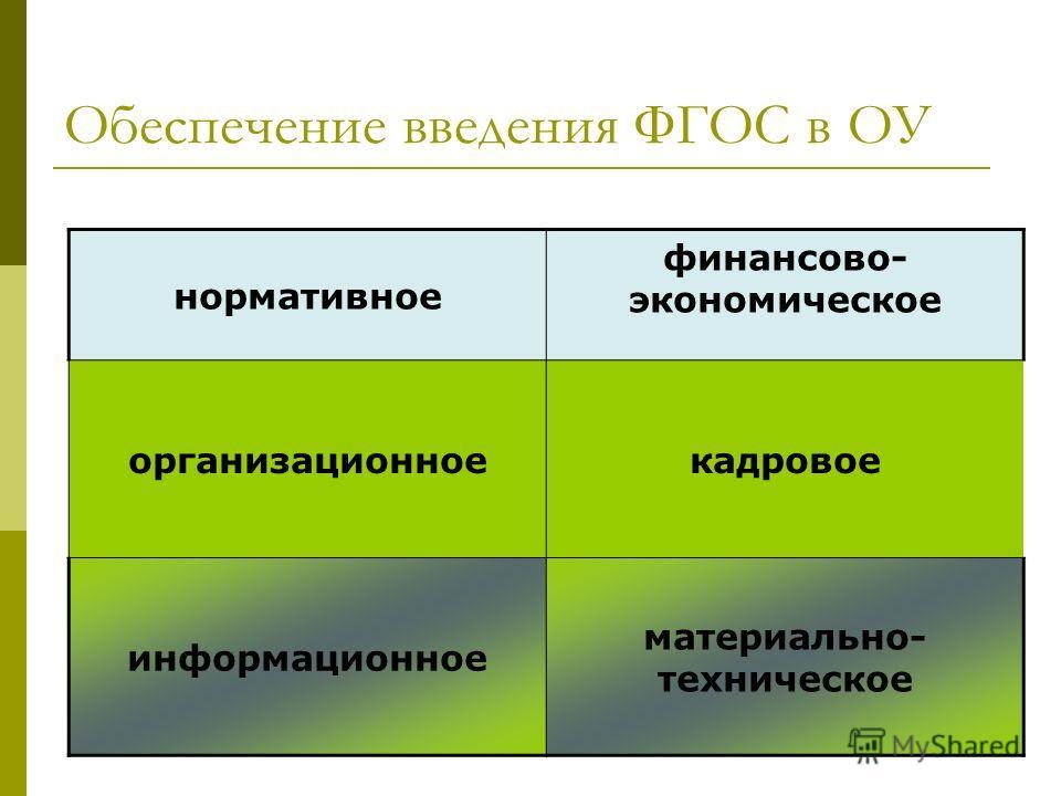 Обеспечение введения ФГОС в ОУ нормативное финансово- экономическое организационноекадровое информационное материально- техническое