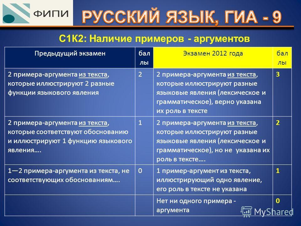 С1К2: Наличие примеров - аргументов Предыдущий экзаменбал лы Экзамен 2012 годабал лы 2 примера-аргумента из текста, которые иллюстрируют 2 разные функции языкового явления 22 примера-аргумента из текста, которые иллюстрируют разные языковые явления (