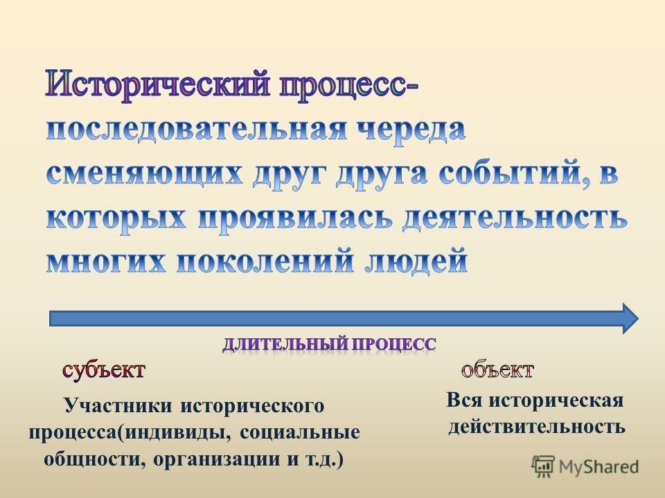 Участники исторического процесса(индивиды, социальные общности, организации и т.д.) Вся историческая действительность