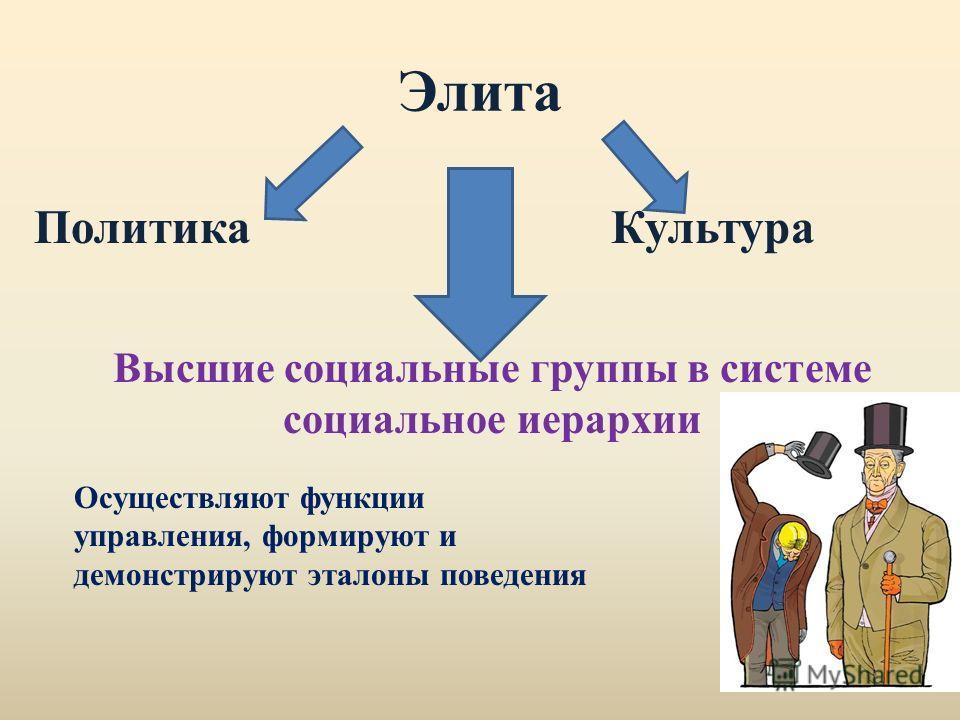 Элита Политика Культура Высшие социальные группы в системе социальное иерархии Осуществляют функции управления, формируют и демонстрируют эталоны поведения