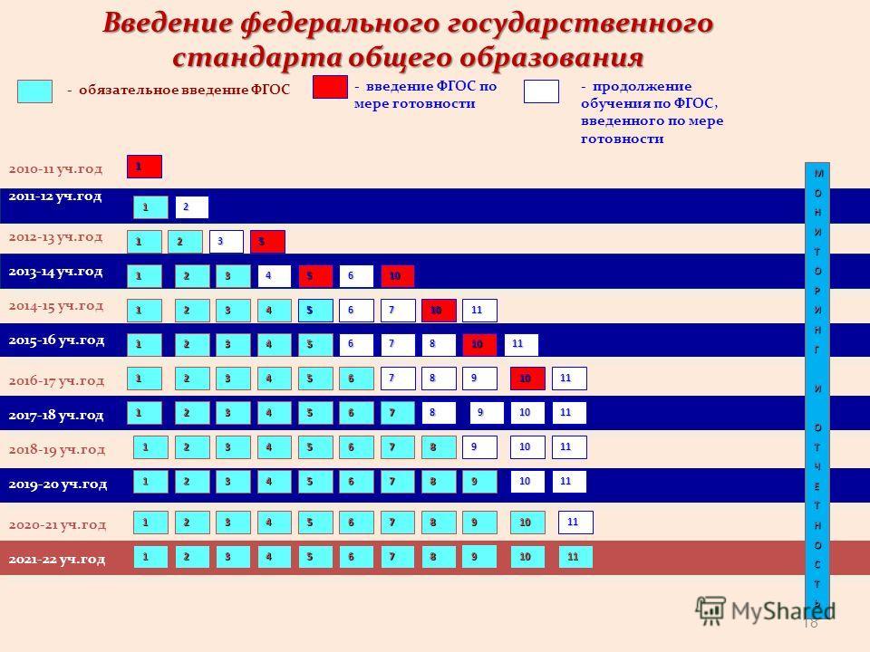 18 2010-11 уч.год 2011-12 уч.год - обязательное введение ФГОС - введение ФГОС по мере готовности 1 МОНИТОРИНГИОТЧЕТНОСТЬ 1 2012-13 уч.год 2013-14 уч.год 2014-15 уч.год 2016-17 уч.год 2018-19 уч.год 2020-21 уч.год 2017-18 уч.год 2019-20 уч.год 2021-22