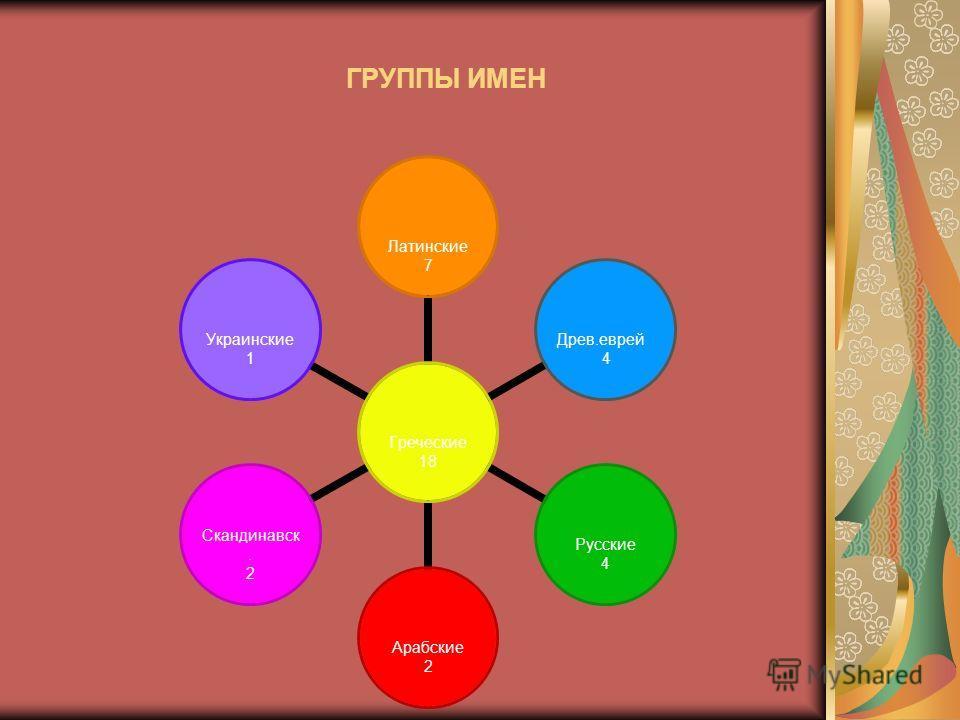 Греческие 18 Латинские 7 Древ.еврей 4 Русские 4 Арабские 2 Скандинавск. 2 Украинские 1 ГРУППЫ ИМЕН