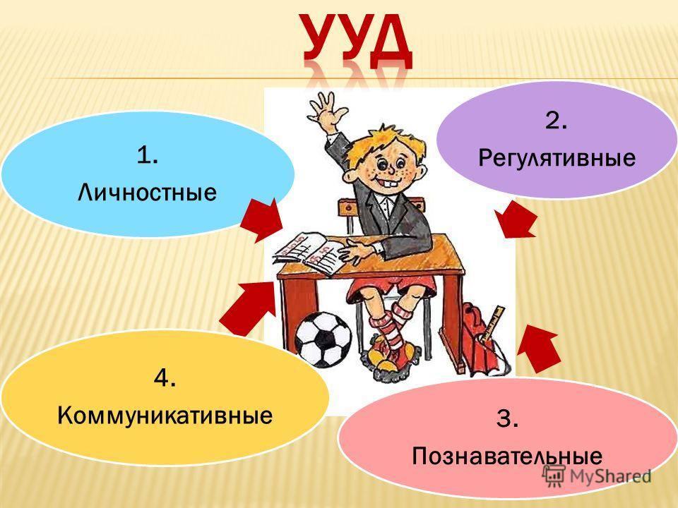 1. Личностные 2. Регулятивные 3. Познавательные 4. Коммуникативные