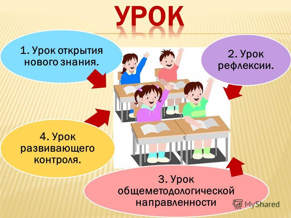1. Урок открытия нового знания. 2. Урок рефлексии. 3. Урок общеметодологической направленности 4. Урок развивающего контроля.