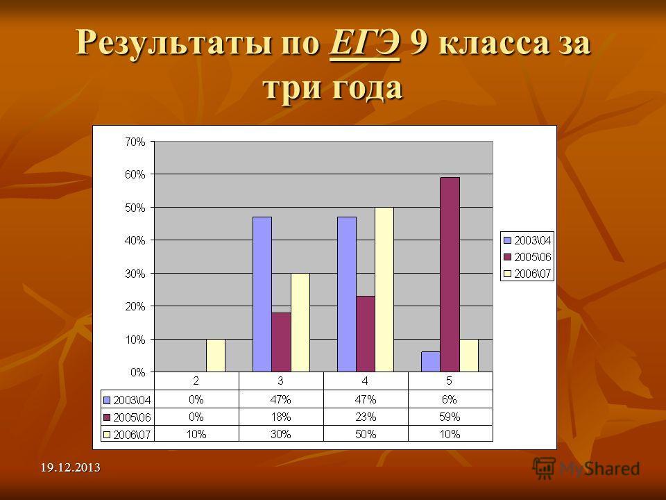 19.12.2013 Результаты по ЕГЭ 9 класса за три года