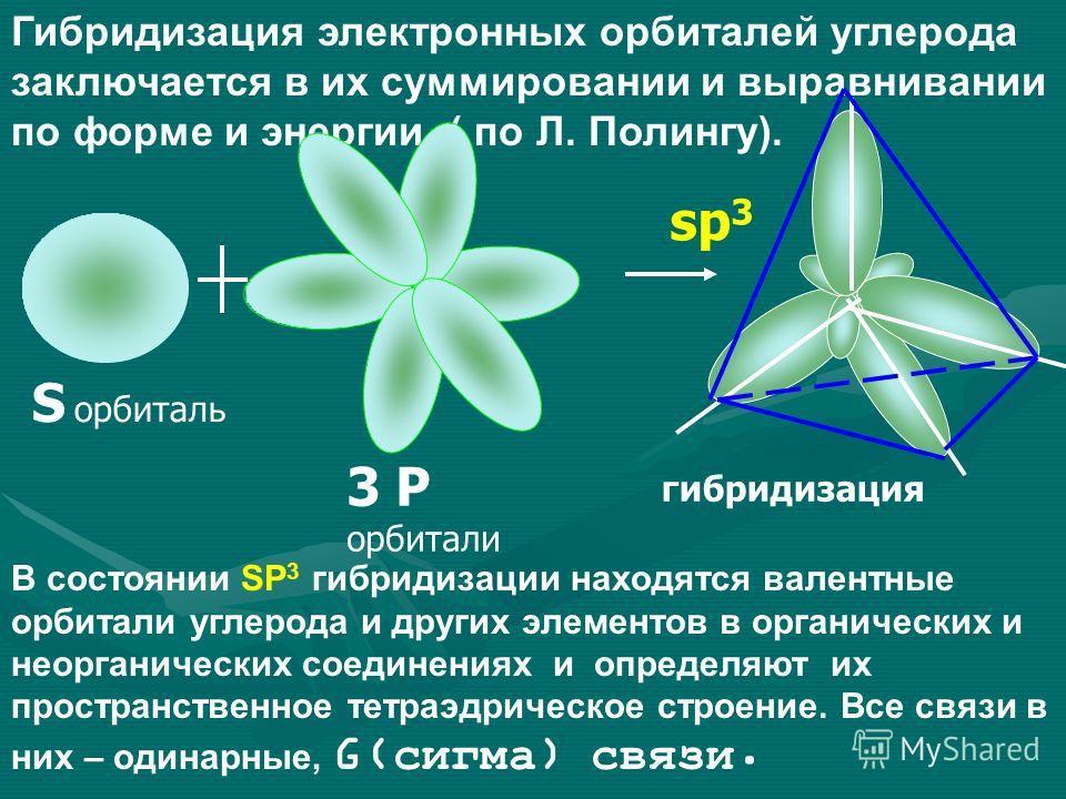 Гибридизация электронных орбиталей углерода заключается в их суммировании и выравнивании по форме и энергии. ( по Л. Полингу). S орбиталь 3 P орбитали sp 3 гибридизация В состоянии SP 3 гибридизации находятся валентные орбитали углерода и других элем