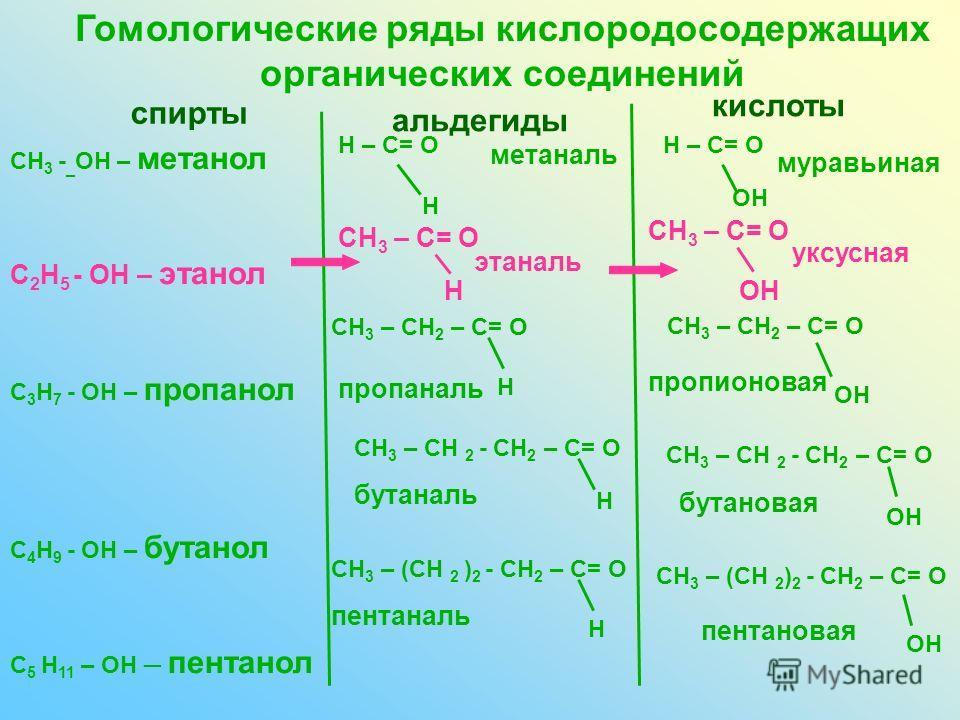 Гомологические ряды кислородосодержащих органических соединений спирты альдегиды кислоты CH 3 - _ OH – метанол C 2 H 5 - OH – этанол C 3 H 7 - OH – пропанол C 4 H 9 - OH – бутанол C 5 H 11 – OH пентанол H – C= O H метаналь CH 3 – C= O H этаналь CH 3