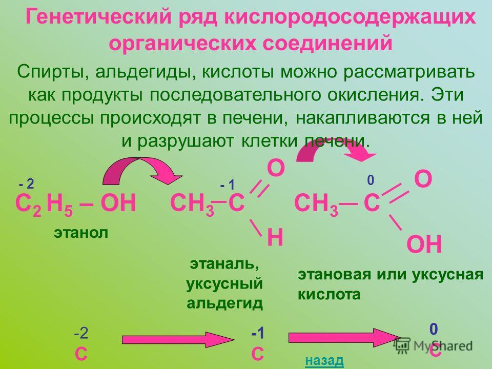 Генетический ряд кислородосодержащих органических соединений Спирты, альдегиды, кислоты можно рассматривать как продукты последовательного окисления. Эти процессы происходят в печени, накапливаются в ней и разрушают клетки печени. C 2 H 5 – OH - 2 эт